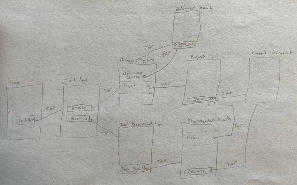 Hand drawn user flow
