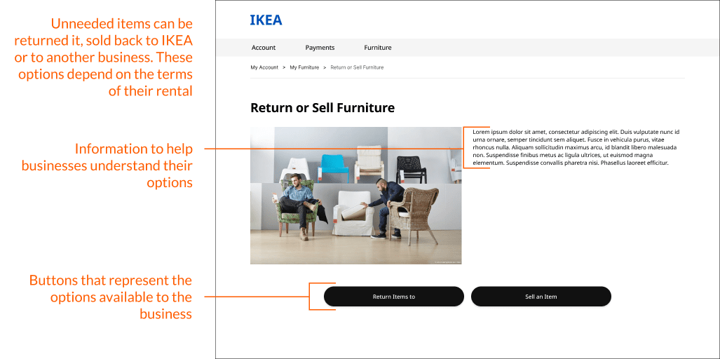 The return/sell page in the account section annotated