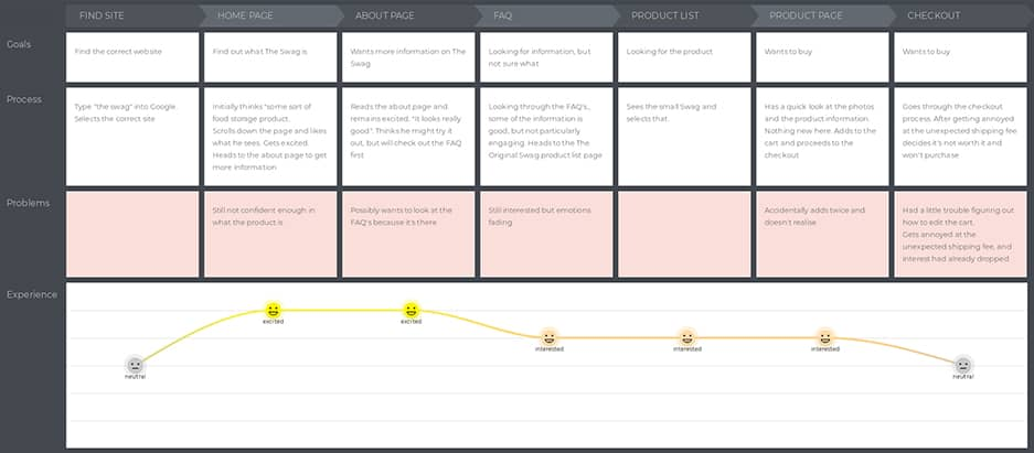 Dobbys Customer Journey Map